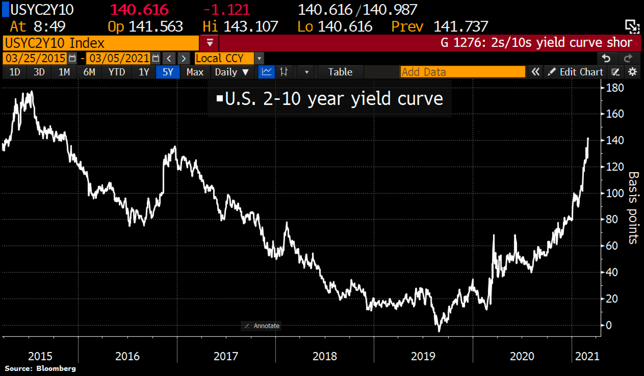 2s-10s yield spread hits highest since 2015