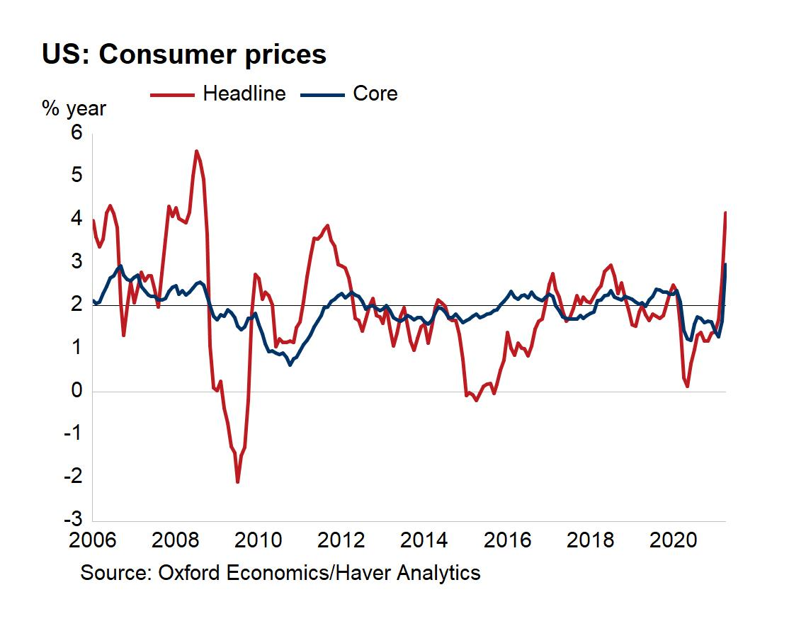 US CPI data beats. Check out these items with record price jumps