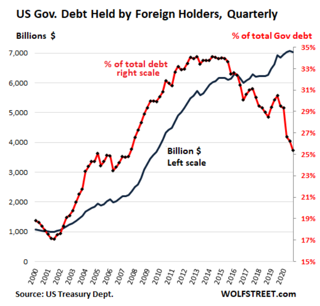 Foreigners are still buying US debt but own a smaller percentage of the total