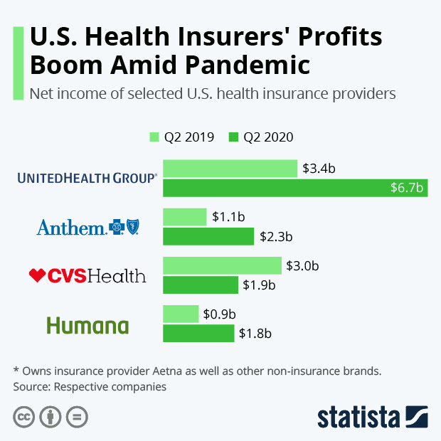 Health insurers boom amid Pandemic