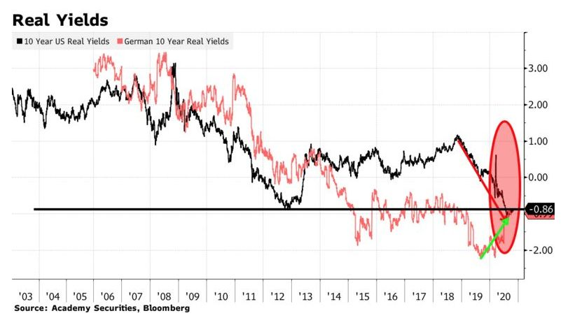 U.S and German 10-year real yields