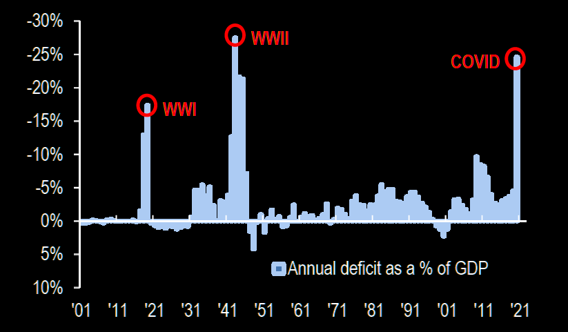US budget deficit over history