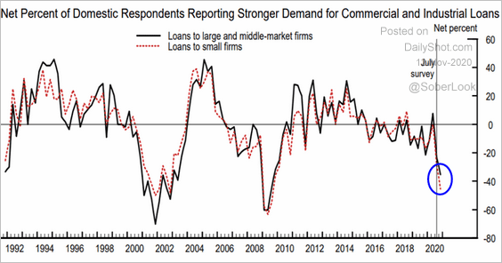 Big drop in demand for US commercial loans (HINT: low rates not working)