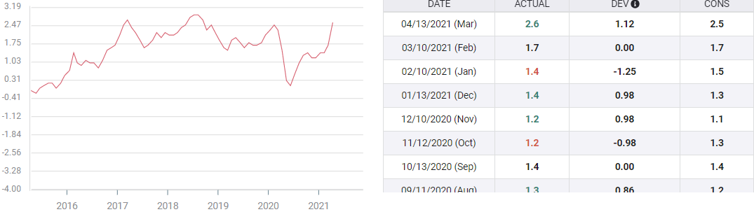 US Consumer Price Index data today: Maximum base effects expected