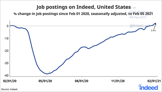 US job postings back to pre-pandemic levels - Indeed