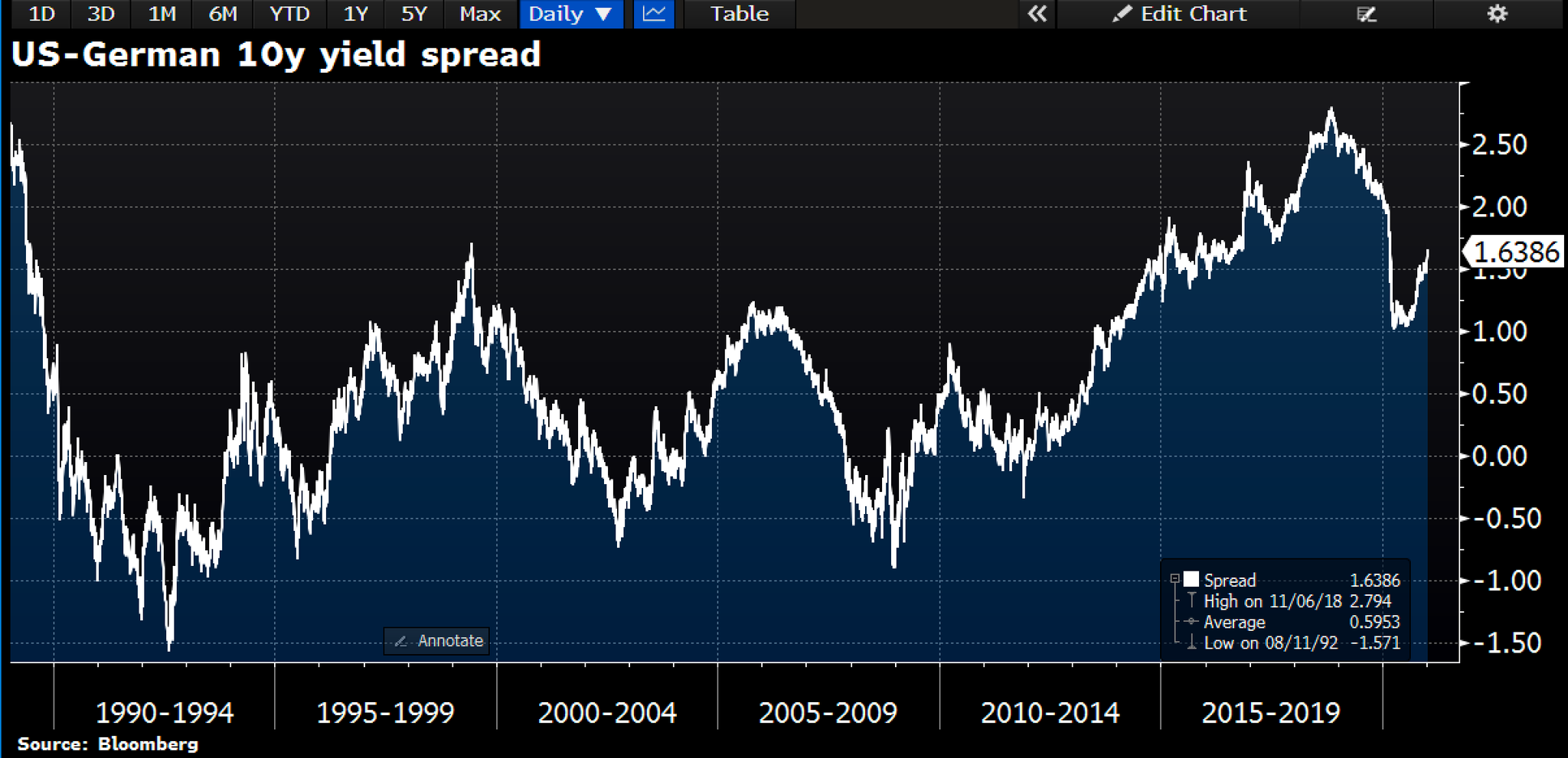 This explains why EUR/USD is rolling over right now