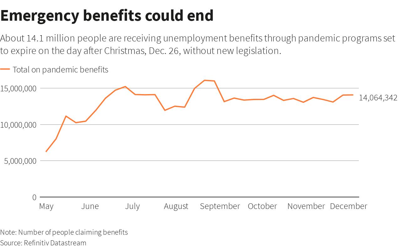 US BENEFITS ENDING