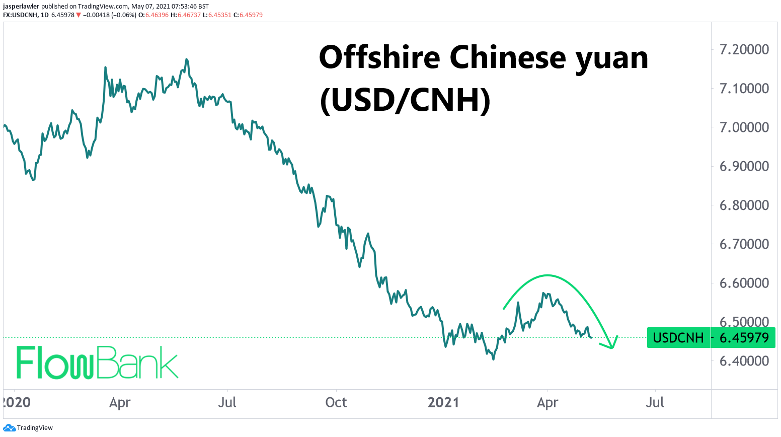 Offshore Chinese yuan back to its highest in over 2 months #USDCNH