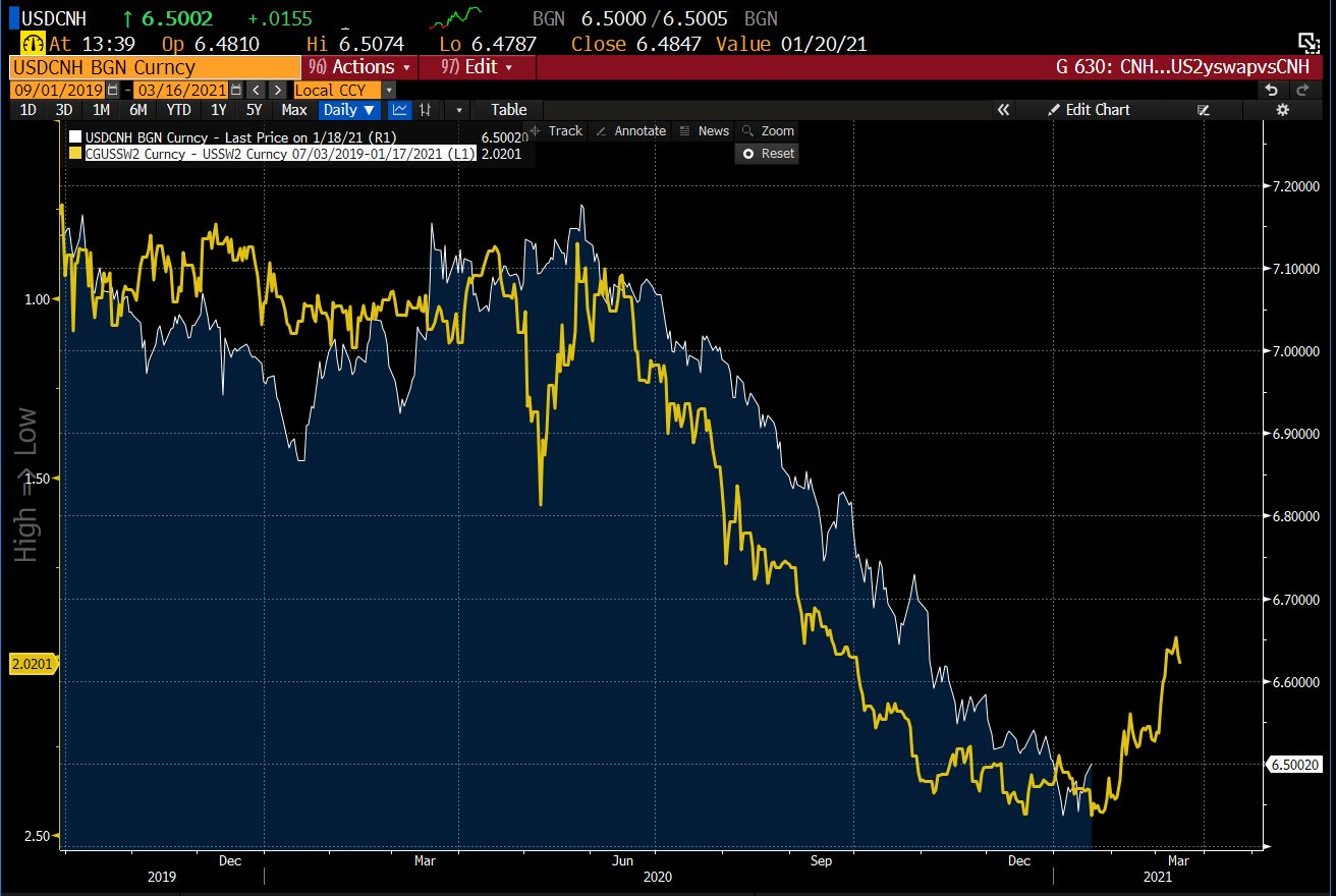 USD/CNH 2-year swaps suggest spot pops to $6.60