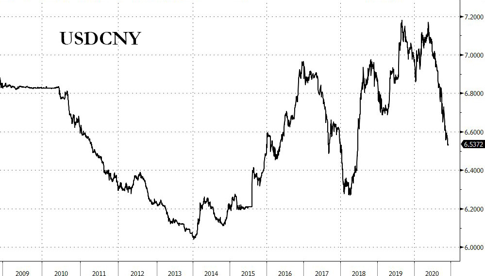 China FX reserves jump by most in 7 years to fight #USDCNY decline