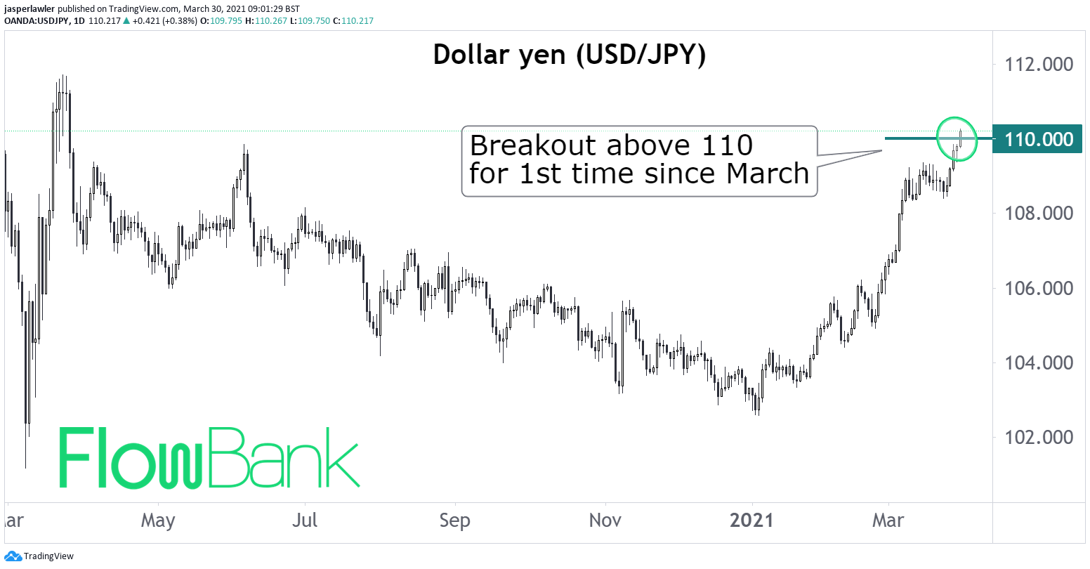 USD/JPY breaks out above 110 level for 1st time in a year