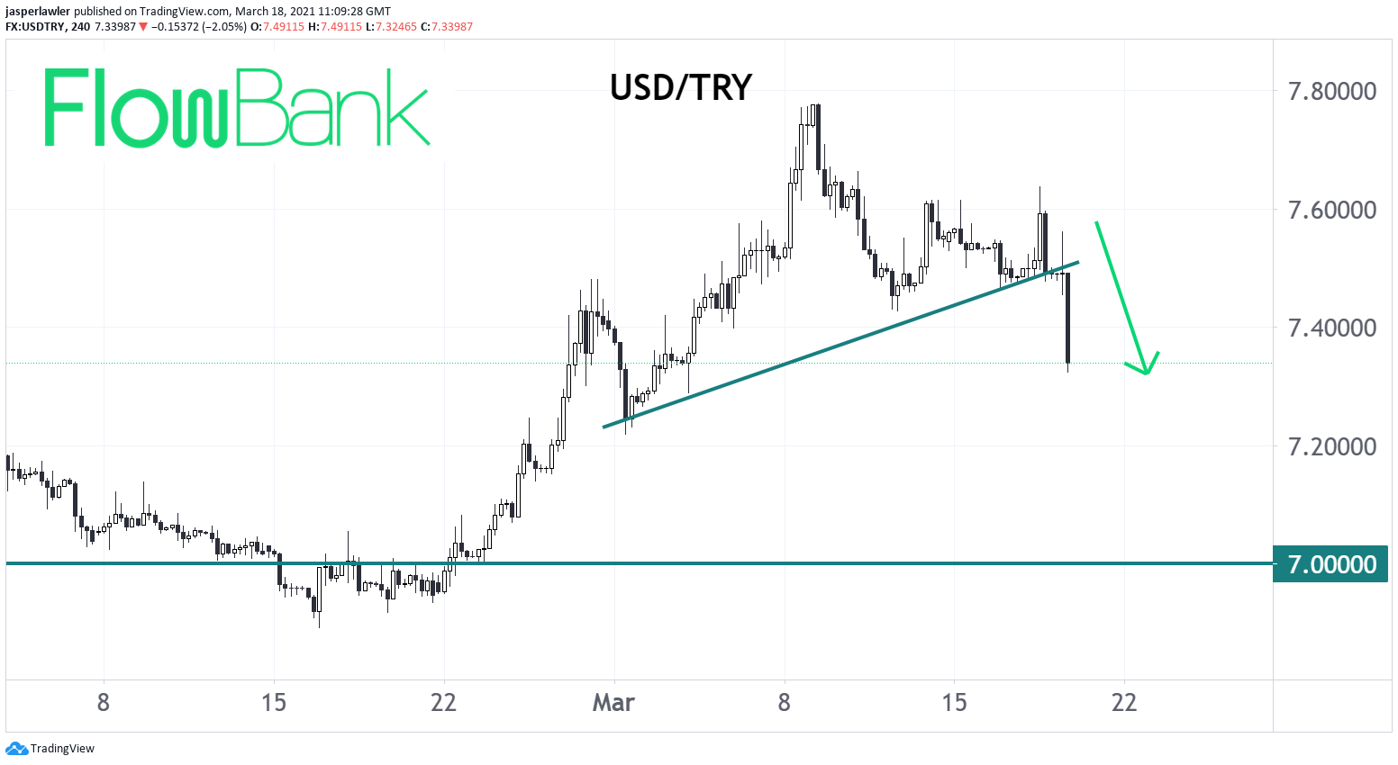 USD/TRY slides 2% to 7.35 after Turkish CB hikes rates by 200 bps to 19%