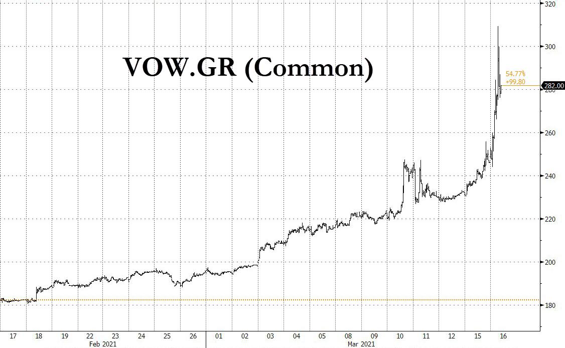 Volkswagen shares jump 30% on profit-beat, new status as EV darling