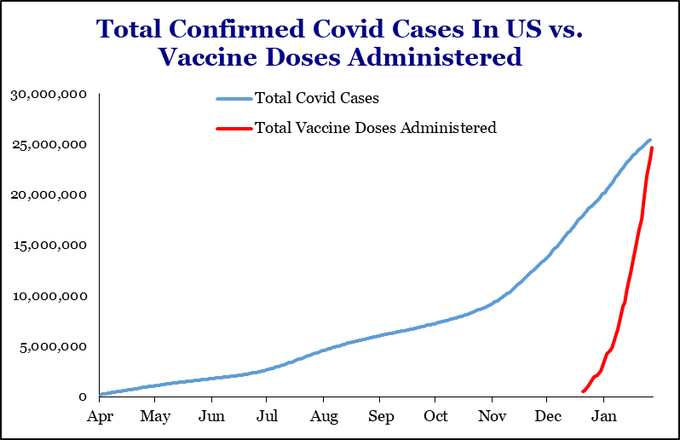 Covid-19 inflection point: vaccines catch-up to cases