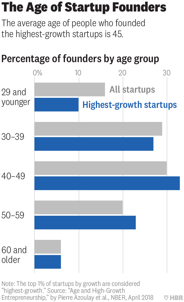 The average age of a successful start-up founder is 45