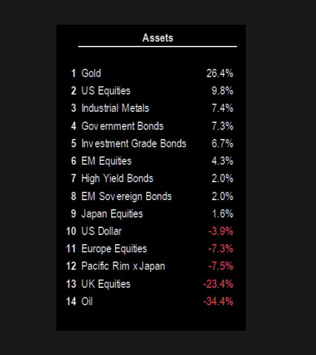 Year-to-date performance of the main asset classes