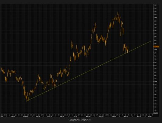Alibaba ADR (BABA) chart