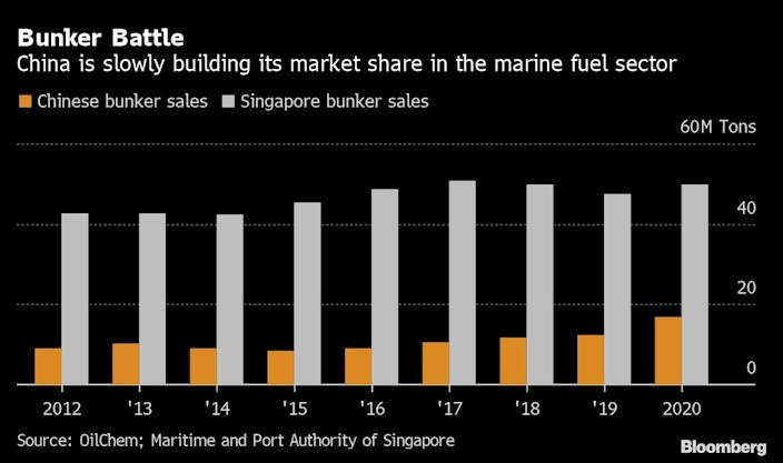 Singapore has a solid grip on the marine fuel sector, not for long