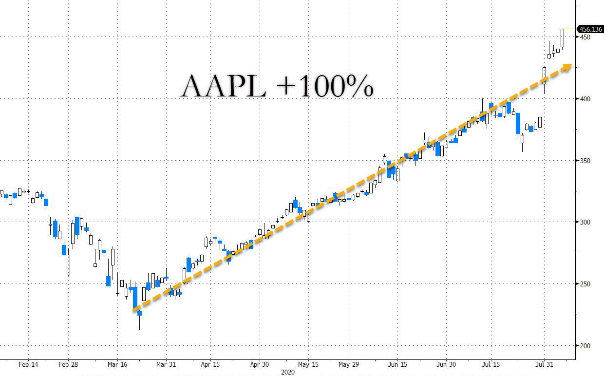 Apple up 100% since March lows