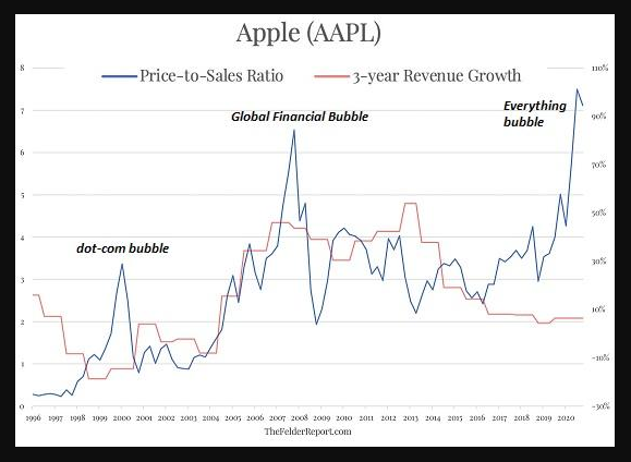 Apple price to sales vs. Apple revenue growth rate