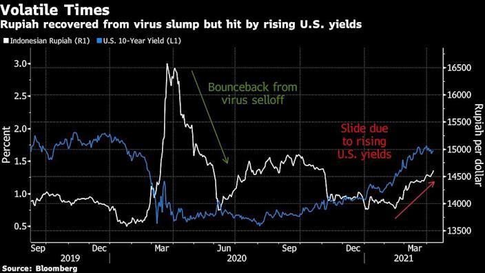 Goldman Sachs bearish on Indonesian Rupiah