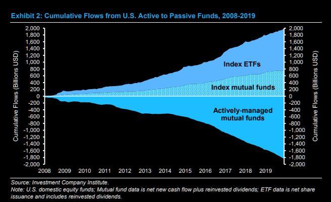 Active versus Passive