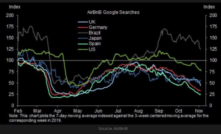AirBnB Google Searches index by country