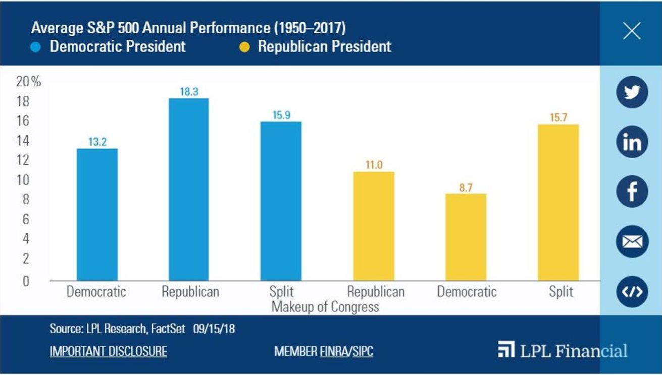 Split US government has historically much better than a 'Democratic Sweep'