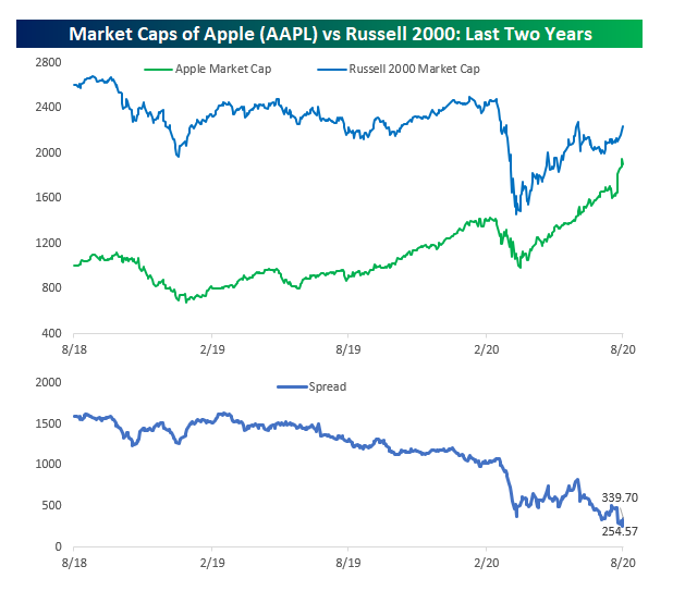 Apple vs. Russell 2000