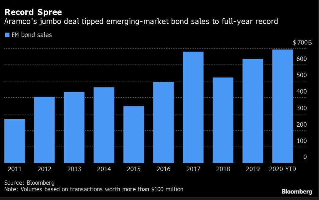 EM bond sales