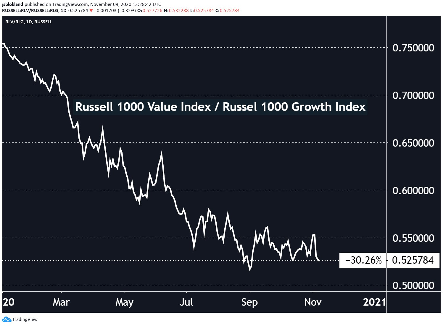 Russell 1000 Value vs. Russell 1000 Growth