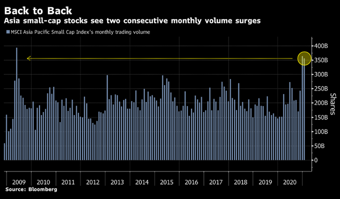 Asian small caps have biggest volume spike since 2009