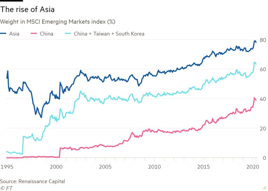 Weight of Asia within Emerging markets