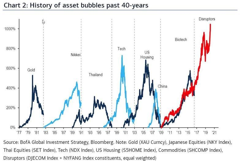 History of asset bubbles