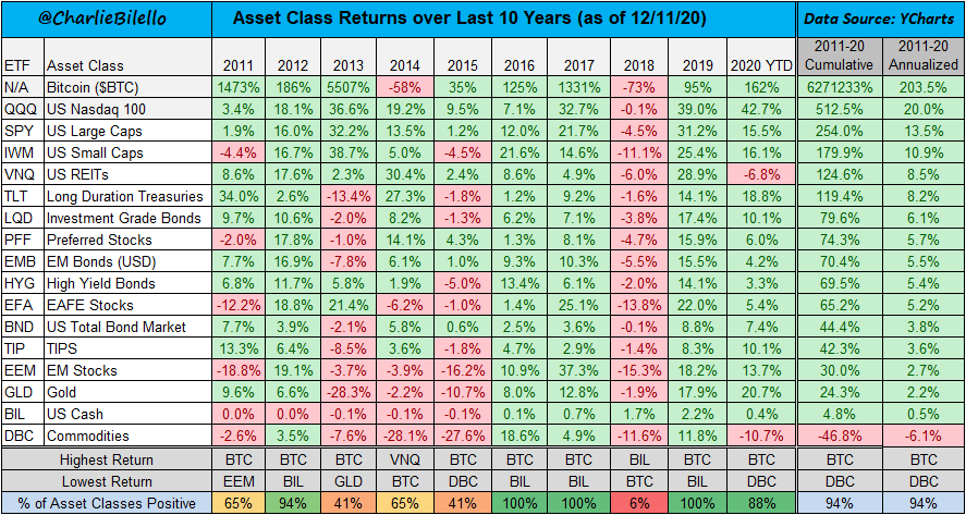 Asset Class Returns over the Last 10 Years...