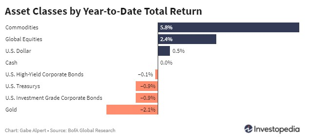 Cross assets performance year-to-date as of January 15th