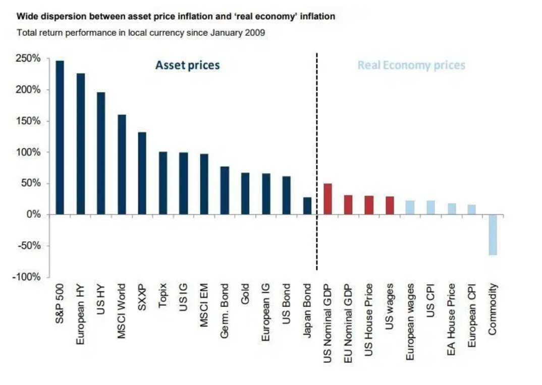 Asset price inflation vs. real economy inflation