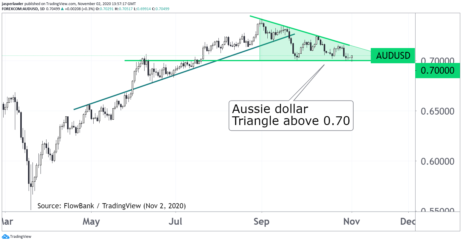 Aussie dollar in triangle pattern above important 0.70 level #AUDUSD