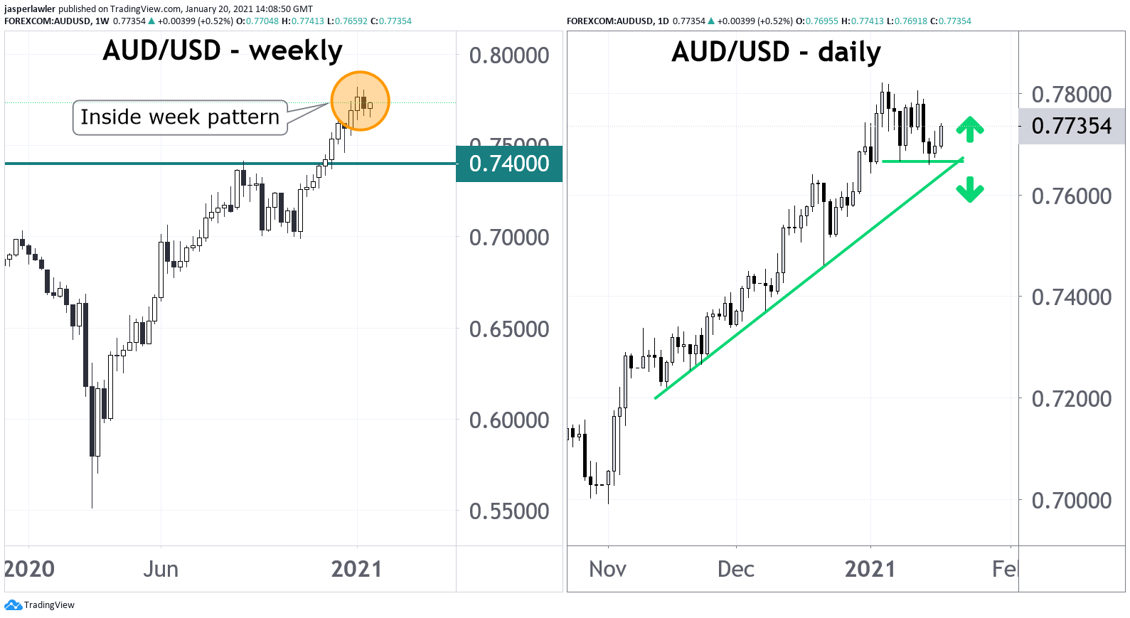 Forex chart of the day: AUD/USD weekly inside bar