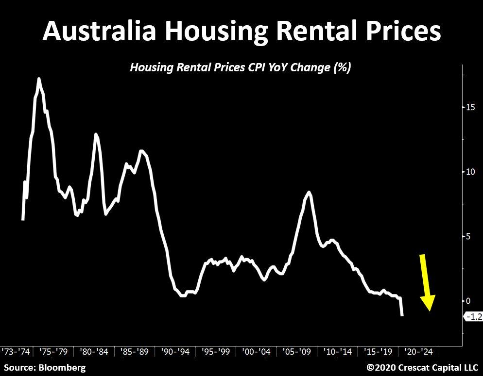 Australia Housing Rental Prices (YoY % change)