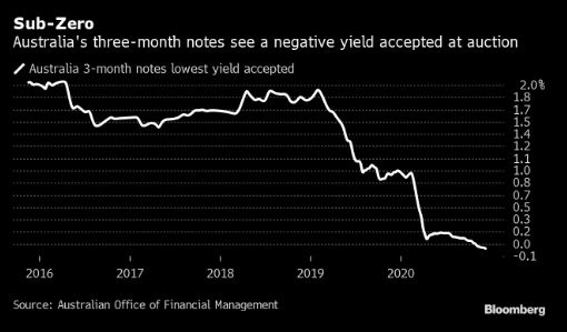Australia issues negative yielding debt for the 1st time