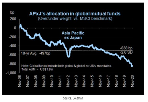 Average Allocation to Emerging Asia (ex-Japan) in global mutual funds