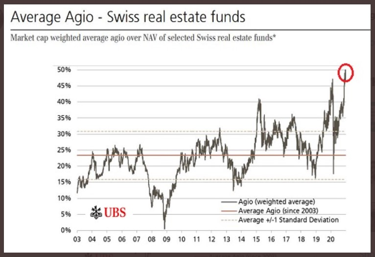 Average agio for Swiss real estate funds