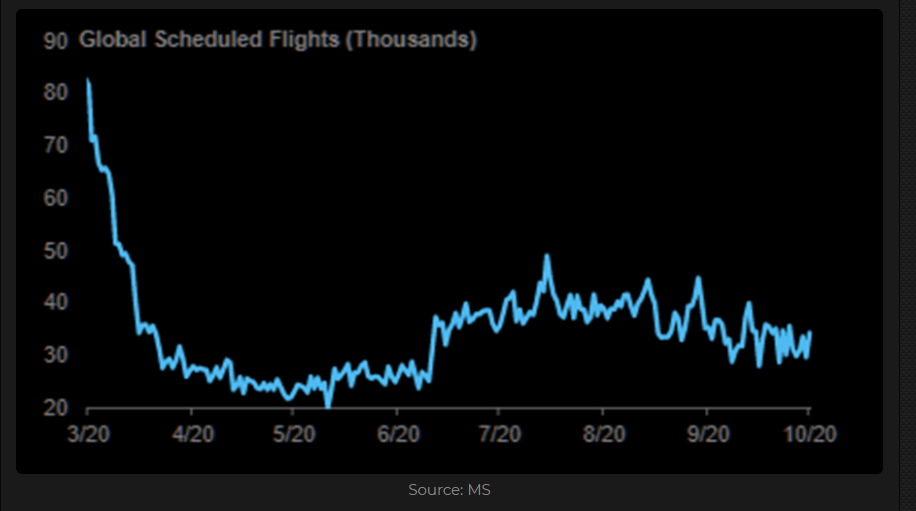 Global scheduled fligths (in thousands)