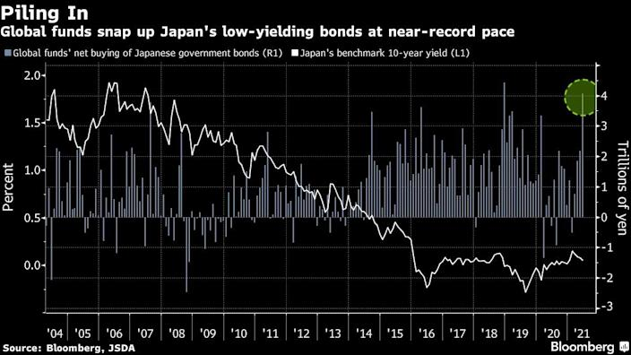 Foreigners are piling up in Japanese bonds, near-record buys