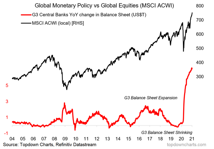 Global equities have problems everytime G3 central banks shrink balance sheets YoY