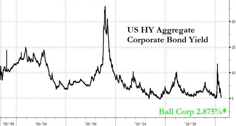 Ball Corp 10-year yield below 3%