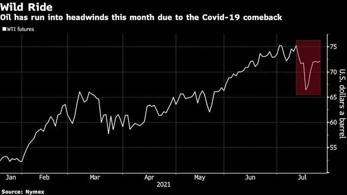 Oil price steadies as investors assessed demand amid delta's surge