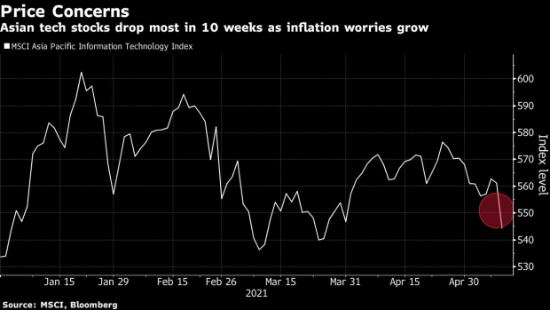 China tech stock index now down 30% form high