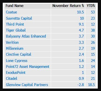 Best performing hedge funds